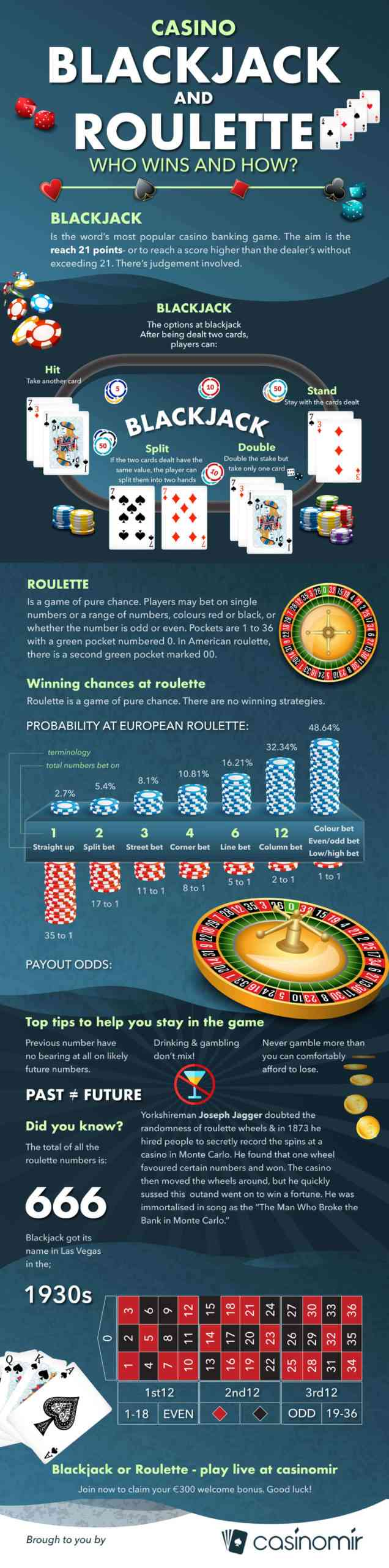 casino infographic design