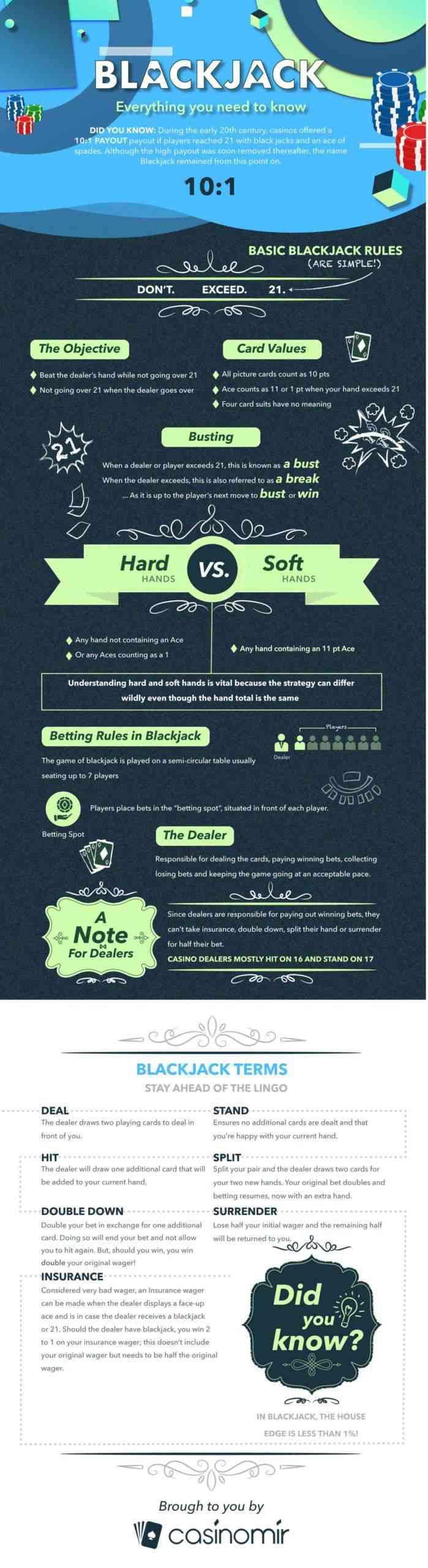 casino infographic design